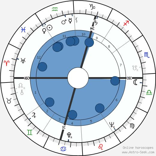 Ruth Rendell wikipedia, horoscope, astrology, instagram