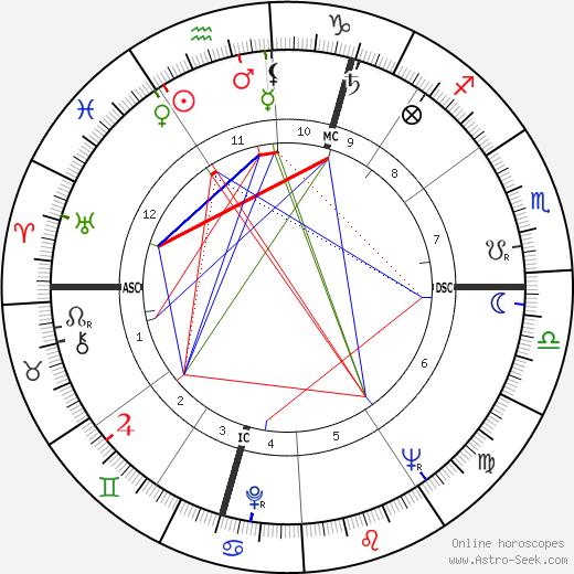Ruth Rendell tema natale, oroscopo, Ruth Rendell oroscopi gratuiti, astrologia