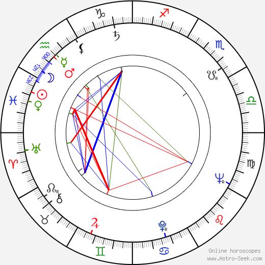 Věra Nováková birth chart, Věra Nováková astro natal horoscope, astrology