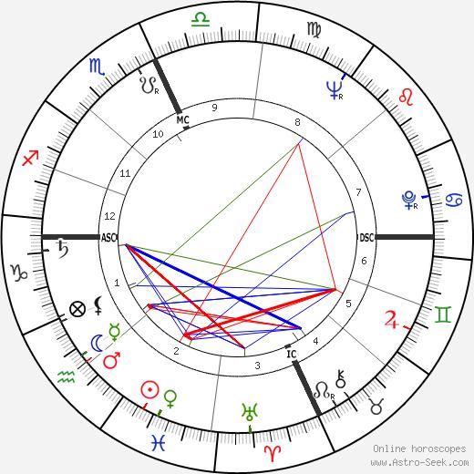 Victor Felix Janowicz день рождения гороскоп, Victor Felix Janowicz Натальная карта онлайн
