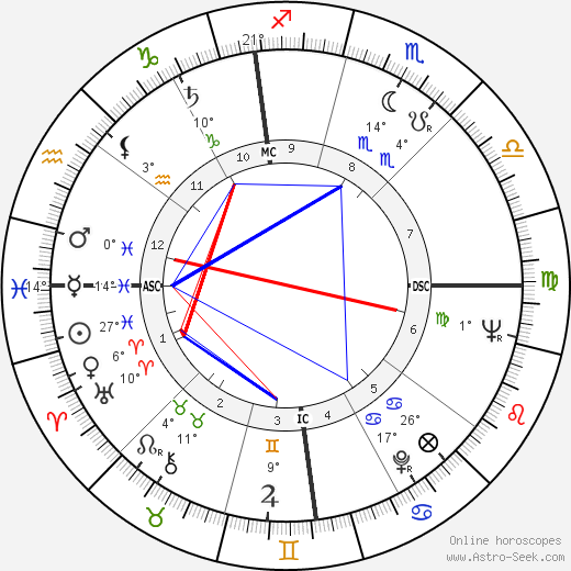 Adam Maida birth chart, biography, wikipedia 2018, 2019