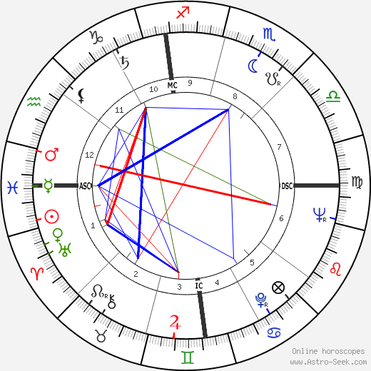 Adam Maida astro natal birth chart, Adam Maida horoscope, astrology