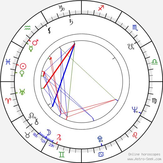 Allison Hayes birth chart, Allison Hayes astro natal horoscope, astrology