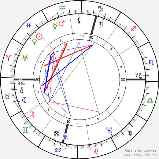 Amos Cardarelli tema natale, oroscopo, Amos Cardarelli oroscopi gratuiti, astrologia