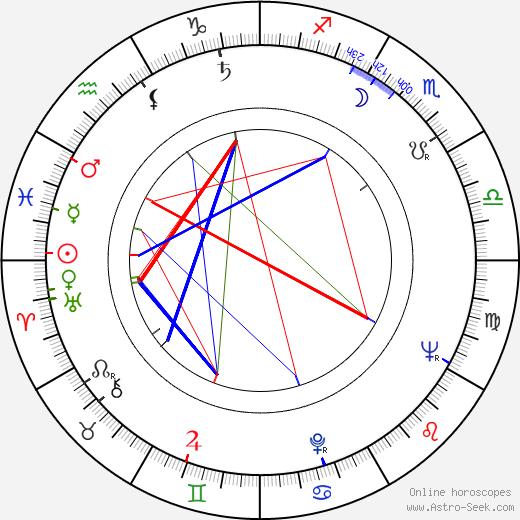 Andrzej Czekalski birth chart, Andrzej Czekalski astro natal horoscope, astrology