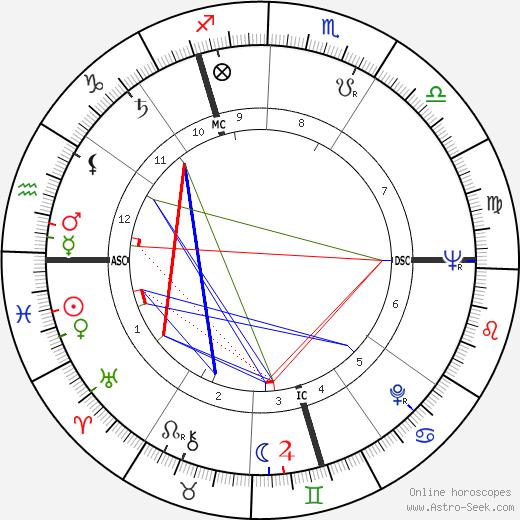 Anthony Armstrong-Jones tema natale, oroscopo, Anthony Armstrong-Jones oroscopi gratuiti, astrologia
