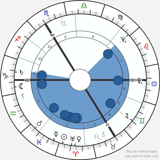 Arno Müller wikipedia, horoscope, astrology, instagram