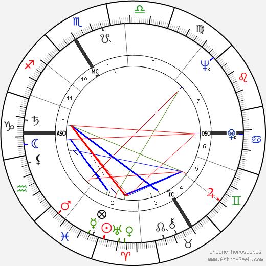 Arno Müller день рождения гороскоп, Arno Müller Натальная карта онлайн