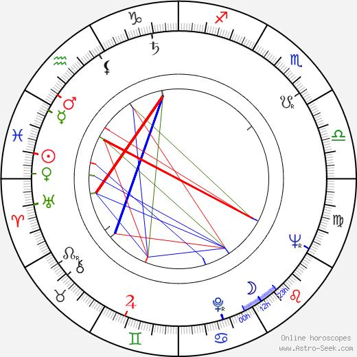 August von Finck birth chart, August von Finck astro natal horoscope, astrology