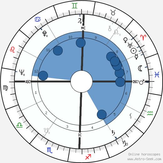 Bill Hughes wikipedia, horoscope, astrology, instagram