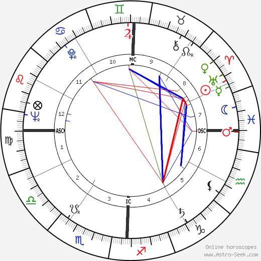 Bill Hughes день рождения гороскоп, Bill Hughes Натальная карта онлайн