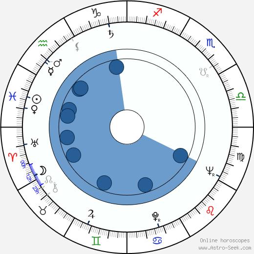Blanka Bohdanová wikipedia, horoscope, astrology, instagram