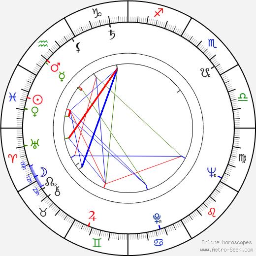 Blanka Bohdanová astro natal birth chart, Blanka Bohdanová horoscope, astrology
