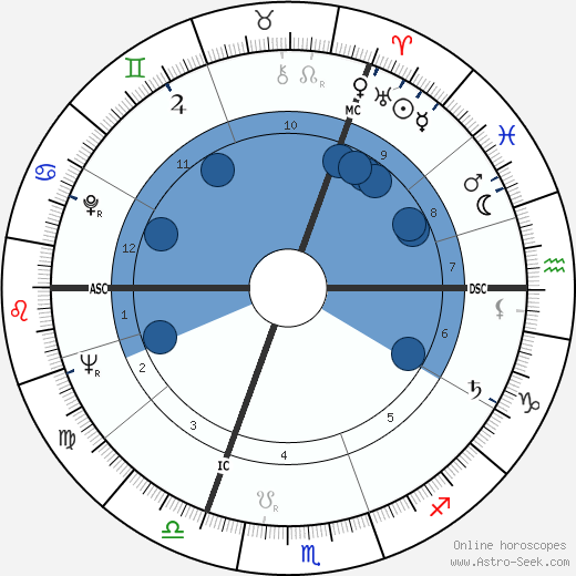 Bob den Uyl wikipedia, horoscope, astrology, instagram