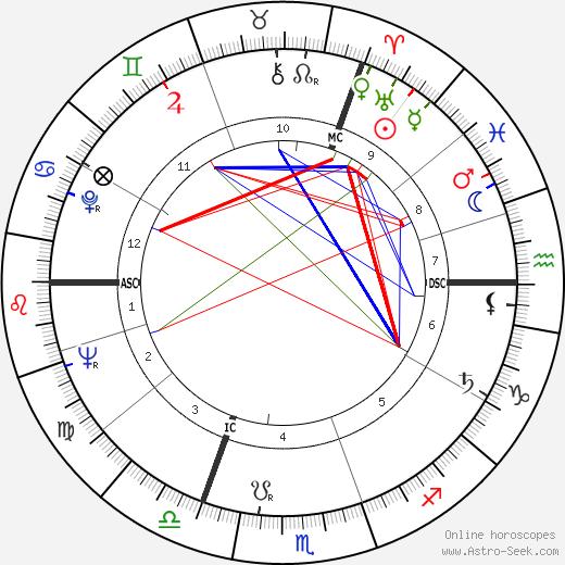 Bob den Uyl tema natale, oroscopo, Bob den Uyl oroscopi gratuiti, astrologia