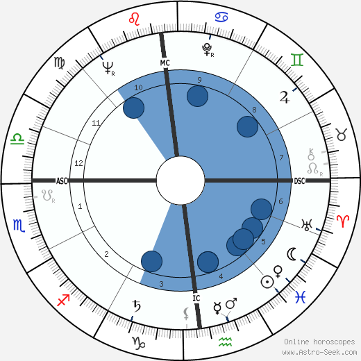 Brother Bruno wikipedia, horoscope, astrology, instagram