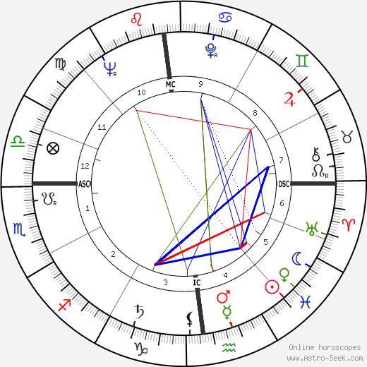 Brother Bruno tema natale, oroscopo, Brother Bruno oroscopi gratuiti, astrologia