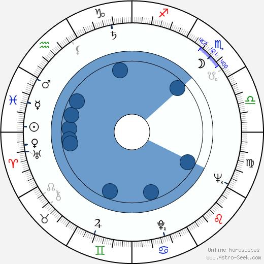 Carl Öhman wikipedia, horoscope, astrology, instagram