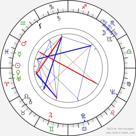 Carl Öhman astro natal birth chart, Carl Öhman horoscope, astrology