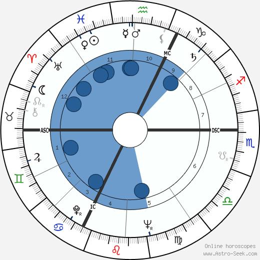 Claude Abeille wikipedia, horoscope, astrology, instagram