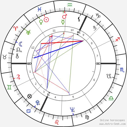 Claude Abeille день рождения гороскоп, Claude Abeille Натальная карта онлайн