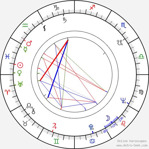 Claude Jutra astro natal birth chart, Claude Jutra horoscope, astrology