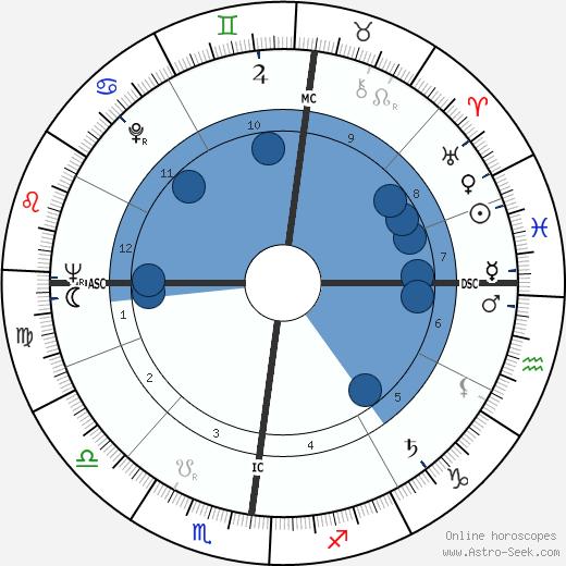 Daniel Cauchy wikipedia, horoscope, astrology, instagram