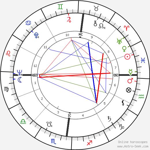 Daniel Cauchy день рождения гороскоп, Daniel Cauchy Натальная карта онлайн