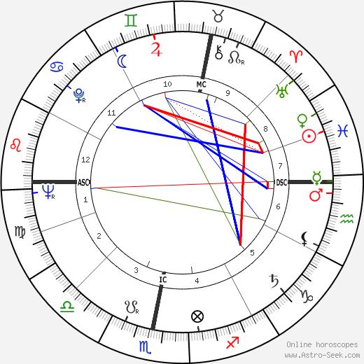 Douglas Hurd день рождения гороскоп, Douglas Hurd Натальная карта онлайн