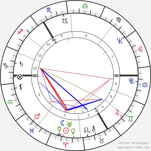 Estella Blain tema natale, oroscopo, Estella Blain oroscopi gratuiti, astrologia