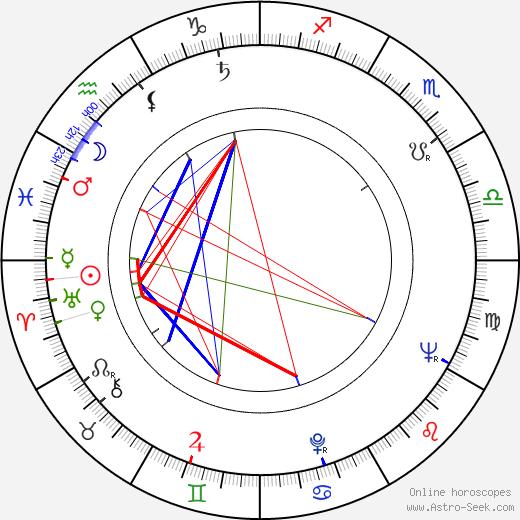Грегори Корсо Gregory Corso день рождения гороскоп, Gregory Corso Натальная карта онлайн