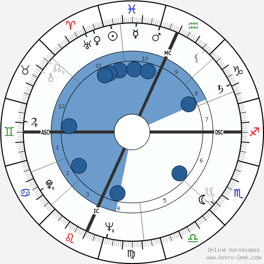 James B. Irwin wikipedia, horoscope, astrology, instagram