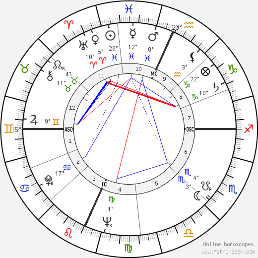 James B. Irwin birth chart, biography, wikipedia 2019, 2020