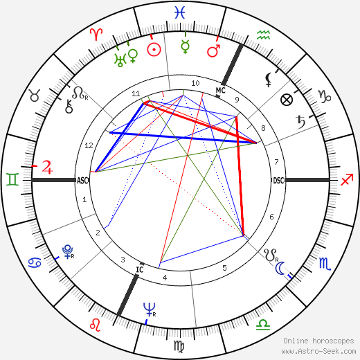 James B. Irwin birth chart, James B. Irwin astro natal horoscope, astrology