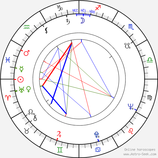 James Coco birth chart, James Coco astro natal horoscope, astrology