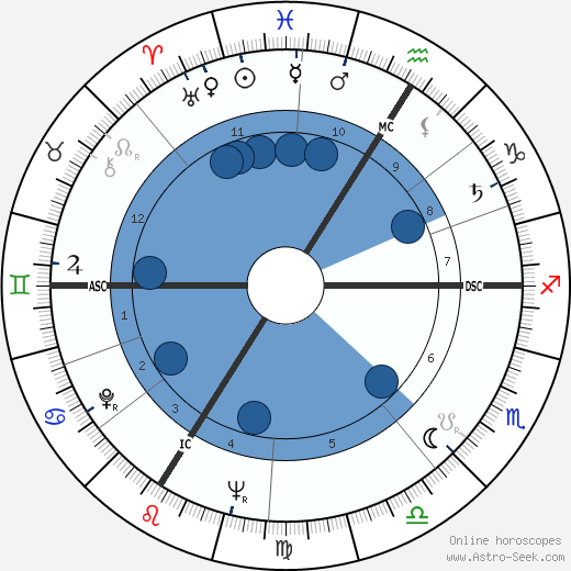 Jérôme Delaage wikipedia, horoscope, astrology, instagram