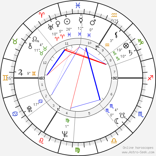 Jérôme Delaage birth chart, biography, wikipedia 2019, 2020
