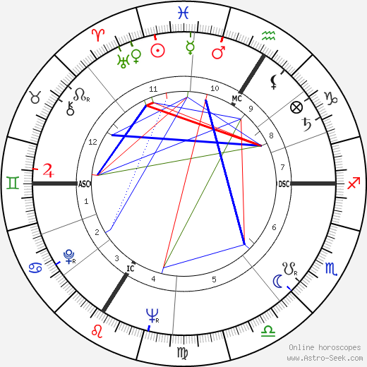 Jérôme Delaage astro natal birth chart, Jérôme Delaage horoscope, astrology