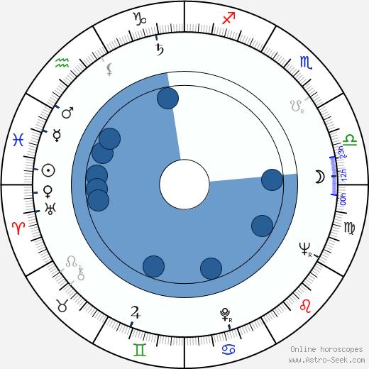 Jerzy Dobrowolski wikipedia, horoscope, astrology, instagram