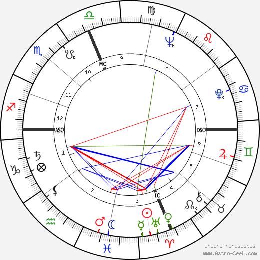 Joe Fortunato astro natal birth chart, Joe Fortunato horoscope, astrology