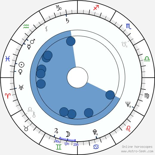 Lonny Kellner wikipedia, horoscope, astrology, instagram
