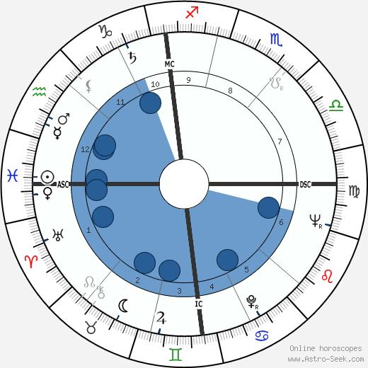 Lorin Maazel wikipedia, horoscope, astrology, instagram