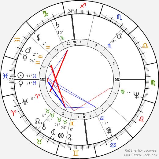 Lorin Maazel birth chart, biography, wikipedia 2019, 2020