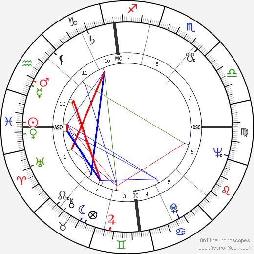 Lorin Maazel astro natal birth chart, Lorin Maazel horoscope, astrology