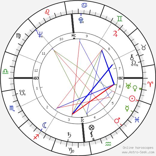 Michel Magne astro natal birth chart, Michel Magne horoscope, astrology