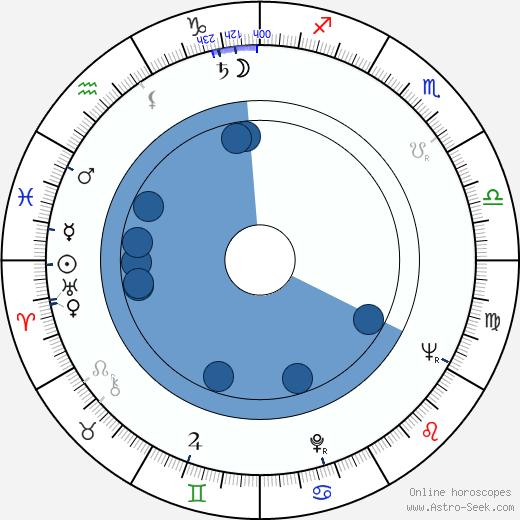 Monah Delacy wikipedia, horoscope, astrology, instagram