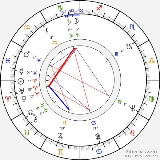 Monah Delacy birth chart, biography, wikipedia 2019, 2020