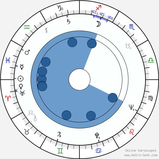 Oleg Anofriev wikipedia, horoscope, astrology, instagram