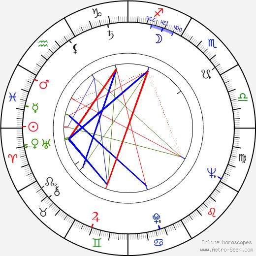 Oleg Anofriev birth chart, Oleg Anofriev astro natal horoscope, astrology