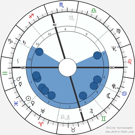 Ornette Coleman wikipedia, horoscope, astrology, instagram